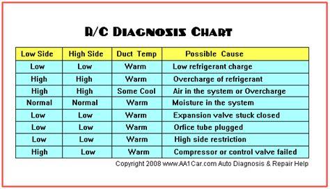 Compresor Kompresor Ac Mobil Ford Escape 2000 Cc Merk Hcc Asli New troubleshoot air conditioning clark auto parts
