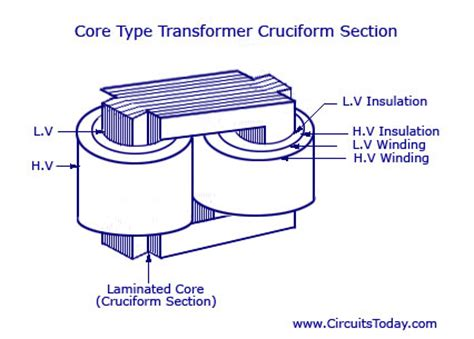 different types of sectioning introduction to transformers
