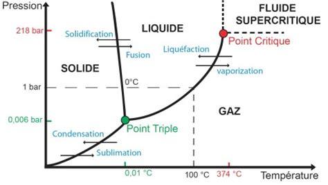 diagramme de phase co2 supercritique la science pour tous du c f 233 des sciences part 5