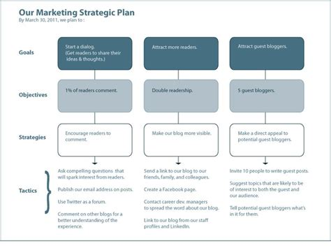 business marketing strategy template strategic marketing plan template calendar template