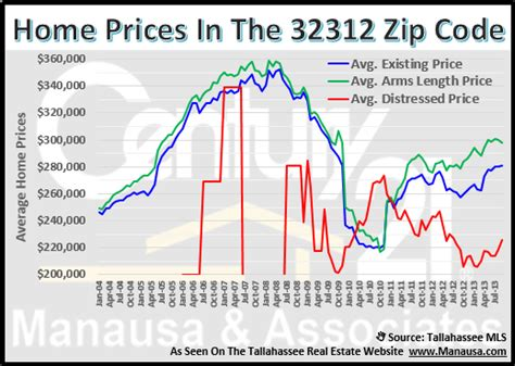 is this a cooling trend for real estate in the 32312 zip code