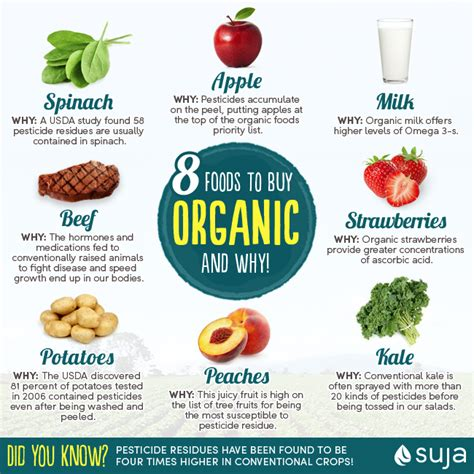 7 Things To About Organic by 8 Foods You Should Always Buy Organic