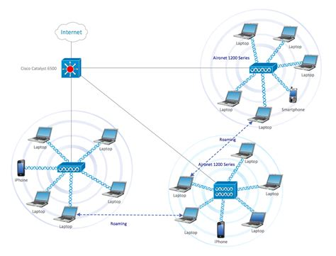 draw a network diagram conceptdraw sles computer and networks cisco