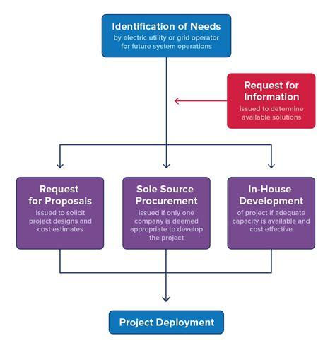 procurement cycle flowchart procurement cycle flowchart create a flowchart