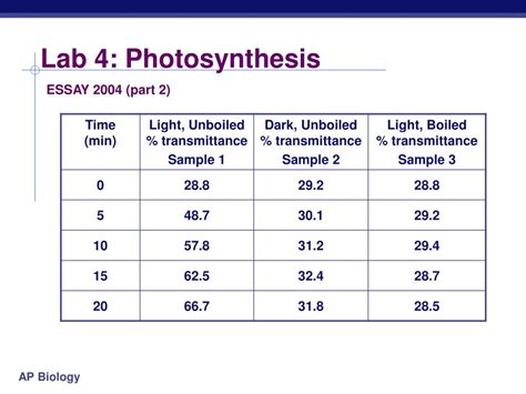 design lab on photosynthesis ppt ap biology powerpoint presentation id 302778