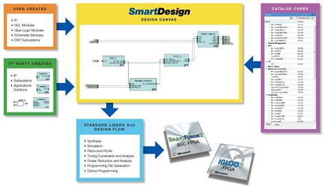 smart design design entry and implementation libero soc design