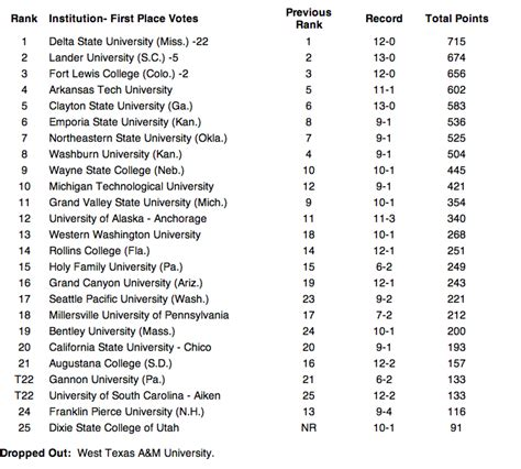 California State Chico Mba Ranking by S College Basketball Week 14 D Ii Rankings