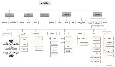 wedding wbs work breakdown structure creately