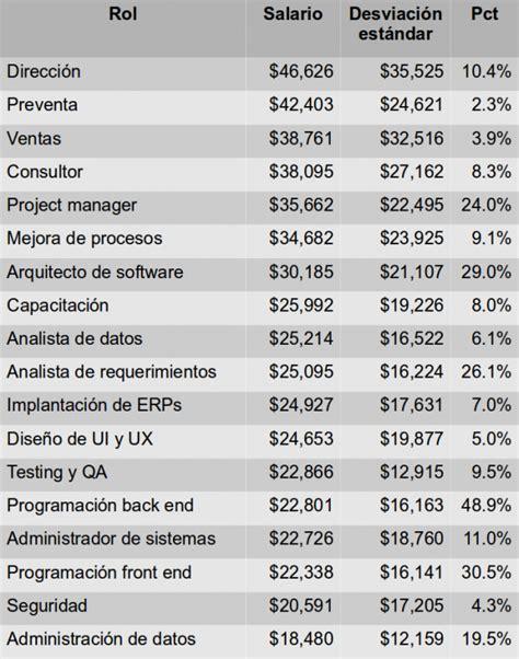 tabla de salarios mnimos profesionales 2016 salarios profesionales 2016 mexico