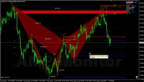 zup v93 indicator harmonic price pattern recognition forex harmonic trading supply demand confirmation for