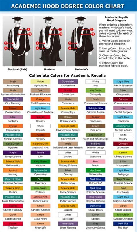 academic colors academic regalia maggie maggio