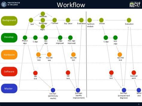 workflow organization work organization presentation