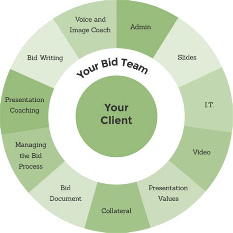 bid manager bid management think
