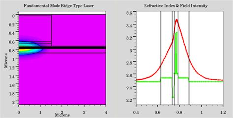 simulation of ingan blue laser diode ingan gan ridge type with mqw laser diode simulation using atlas