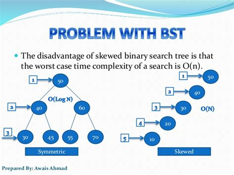 Binary Search Tree Worst Time Complexity Avl Tree