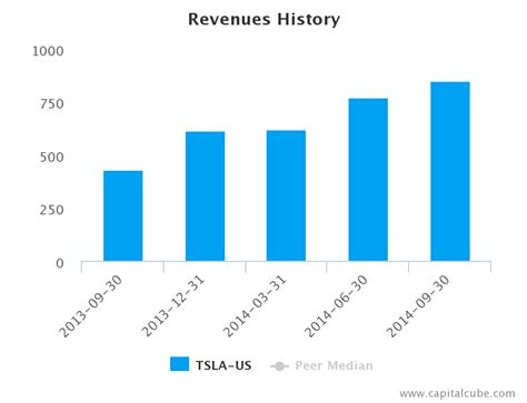 tesla quarterly earnings by the numbers aol finance