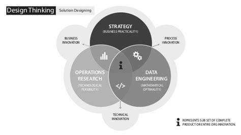 design thinking in business design thinking in business analytics big data