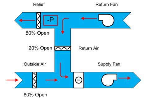 vav box diagram vav reheat diagram vav get free image about wiring diagram