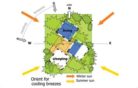 Split Bedroom Floor Plan Definition Orientation Yourhome
