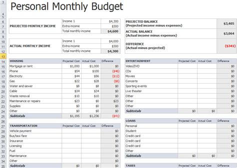 financial budget template personal monthly budget spreadsheet template excel about