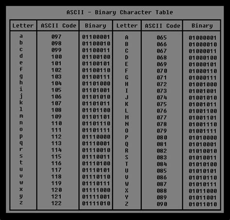 Ascii To Binary Table by Ascii Binary Character Table Railwound 2012
