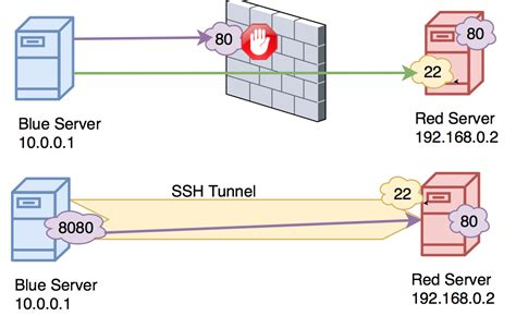 ssh port forwarding how to create ssh tunnels tunnelsup