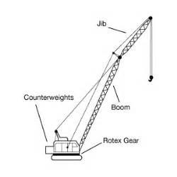 Crane Parts Boom Crane Parts Anatomy And Terminology Of Industrial