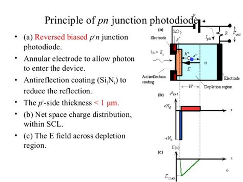 avalanche diode principle avalanche photodiode working principle 28 images file avalanche photodiode 00 png wikimedia