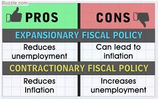 unemployment pros and cons pros and cons of using expansionary and contractionary