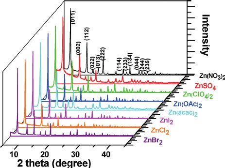 xrd pattern of zif 8 xrd patterns of zif 8 nanocrystals prepared with different