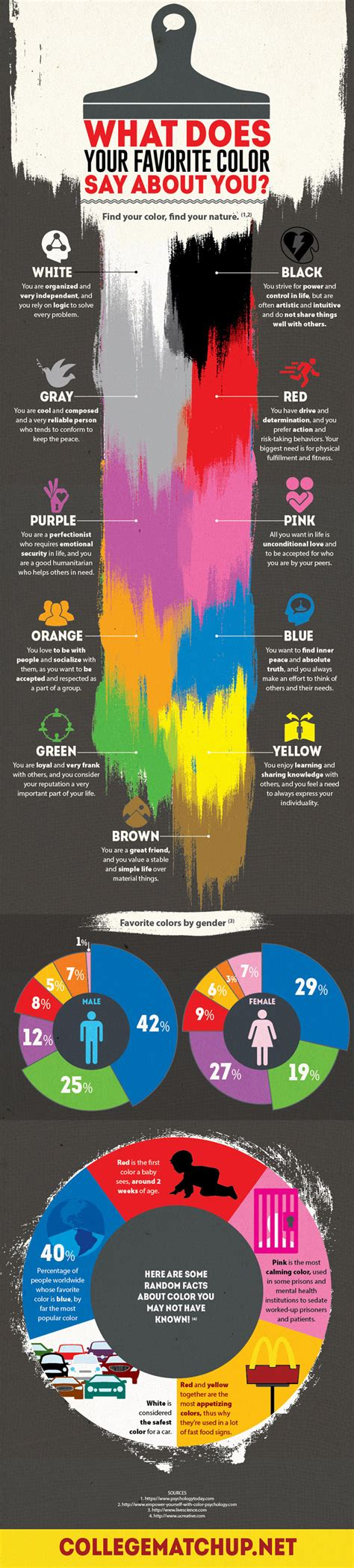 favourite color what does your favorite color say about you infographic