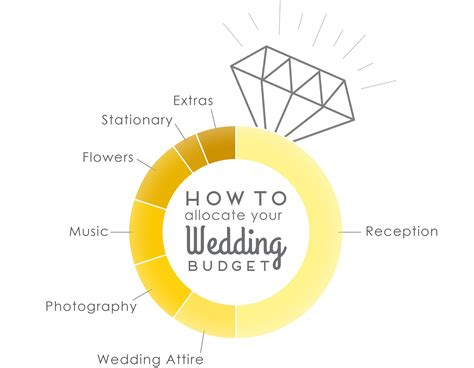 wedding budget allocation calculator 94 wedding budget infographic wedding planning