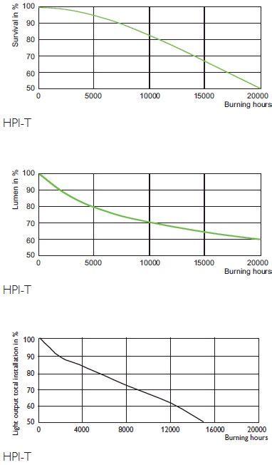 Lu Philips Hpi T 400 Watt master hpi t plus 400w 645 e40 l belgie