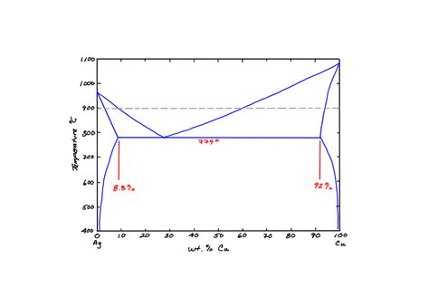 how to use a phase diagram solved shown below is the cu ag phase diagram use this d