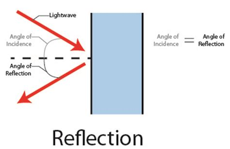 diagram of reflection of light vray materials part 3 reflections macdesignstudio