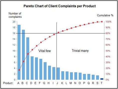 pereto diagram when 20 means 80 pareto principle to support managers in