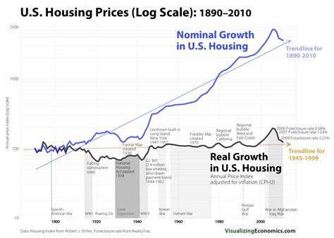 comparing housing prices real vs nominal 1890 2011