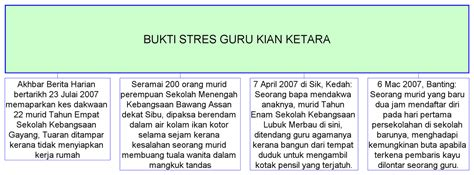 info edu 3109 bukti guru stress