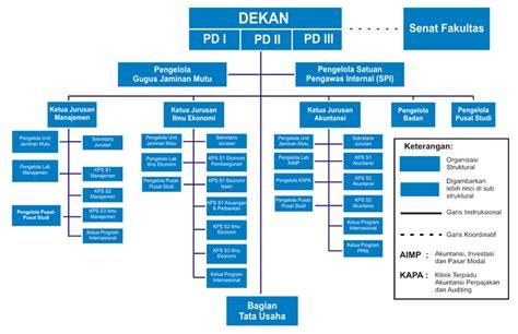 organizational structure fakultas ekonomi dan bisnis