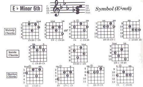 E Flat Minor Chord Guitar