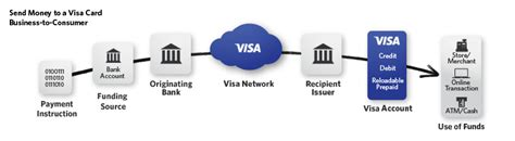 Consumer Products Definition Industry Mba by Visa Developer Center