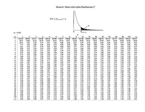 tavola chi quadro tavole statistiche parte seconda dispense