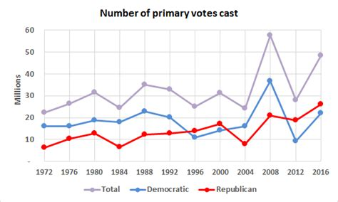 2016 presidential primary total votes cast high primary turnouts any clues for the fall larry j