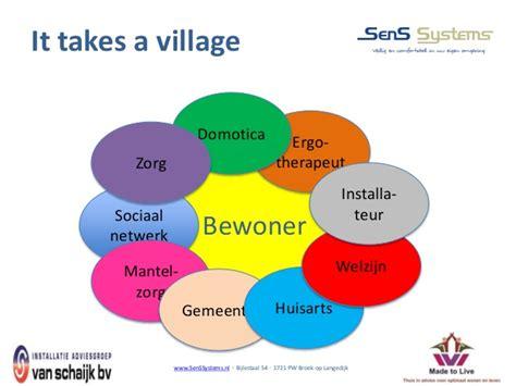 Sociogram Of The Mats by Zonh Werkconferentie Kompas Voor E Health Workshop Samenspel
