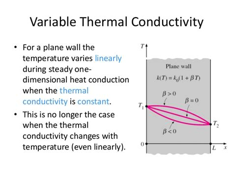 thermal dependent resistor ch2 heat transfer conduction
