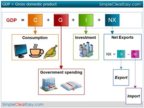 Domestication Home Decor Elements Of The Gdp Academic Stuff Pinterest