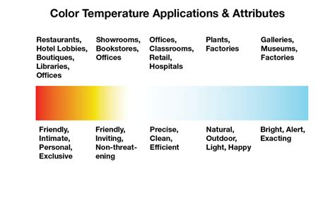 what is color temperature the importance of color temperature