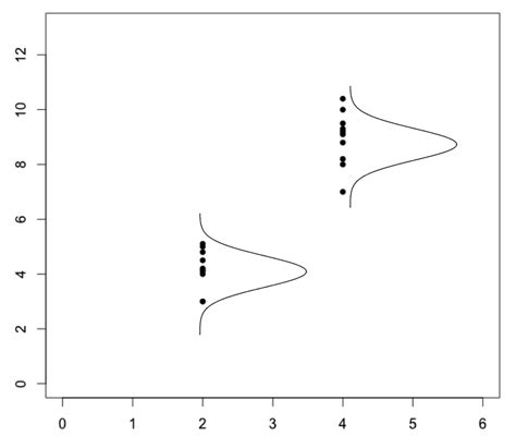 R Drawing Normal Distribution by Normal Distribution Drawing Overlayed Sideways Plots In