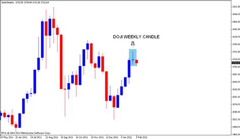 candlestick pattern for gold stock market chart analysis gold doji week and bearish