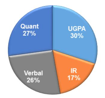 Gmat Validity For Mba by Schools Still Discount Gmat S Ir Section